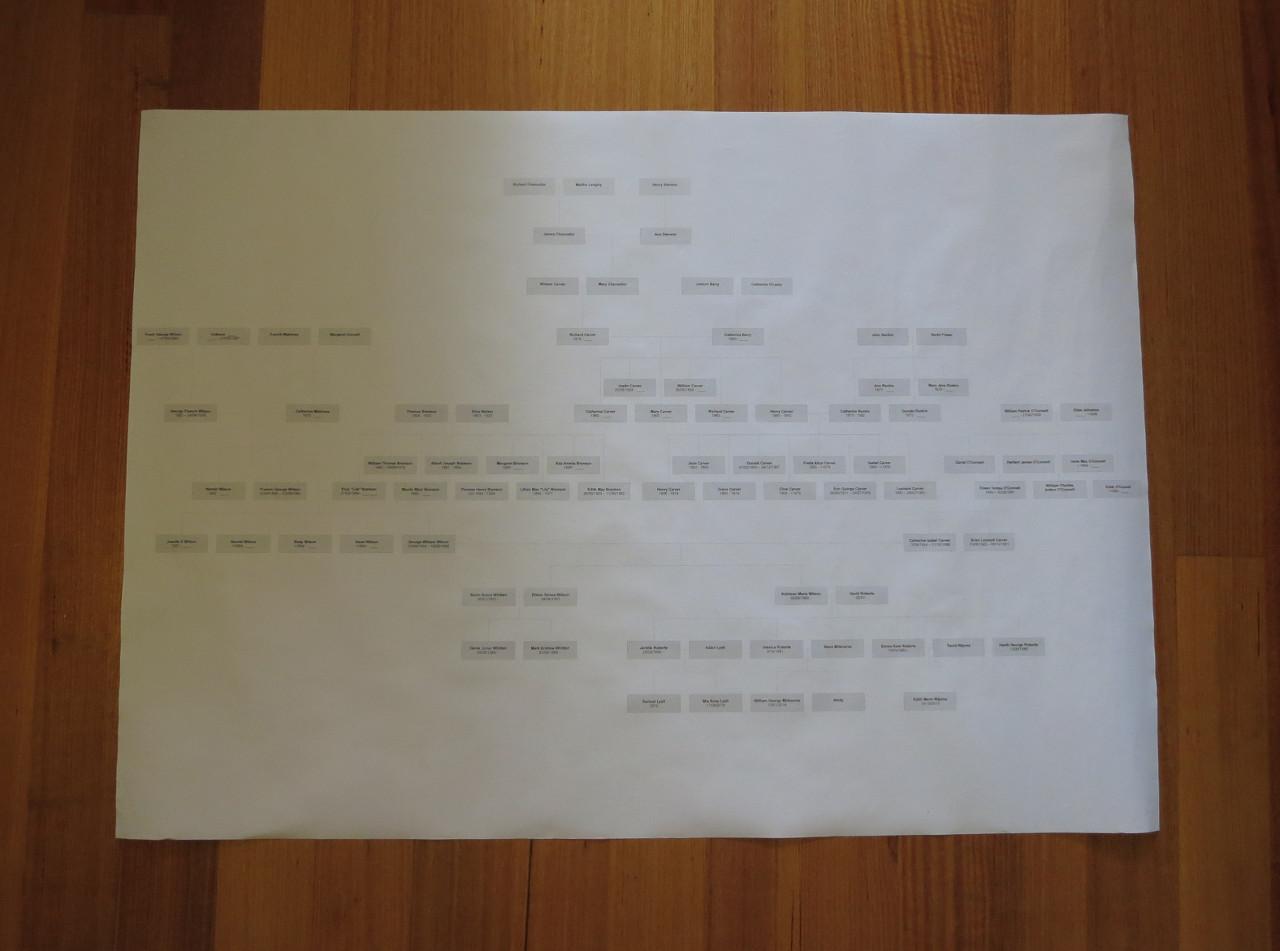 Family Tree Poster Printout